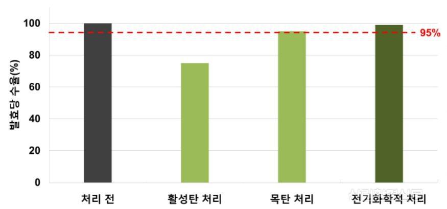 (사진2)처리 방법별 발효당 수율 비교.jpg