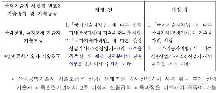 참고사진_산림기술법 시행령 개정 전후 비교표.jpg