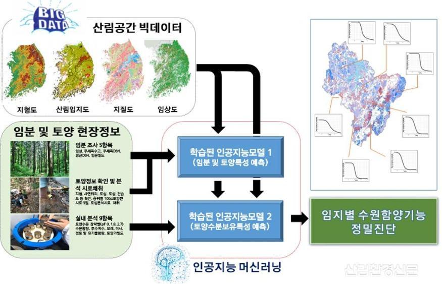 산림의 수원함양기능 정밀진단기술 개념도.jpg