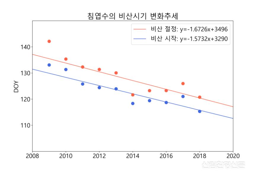 침엽수_비산시기변화.png