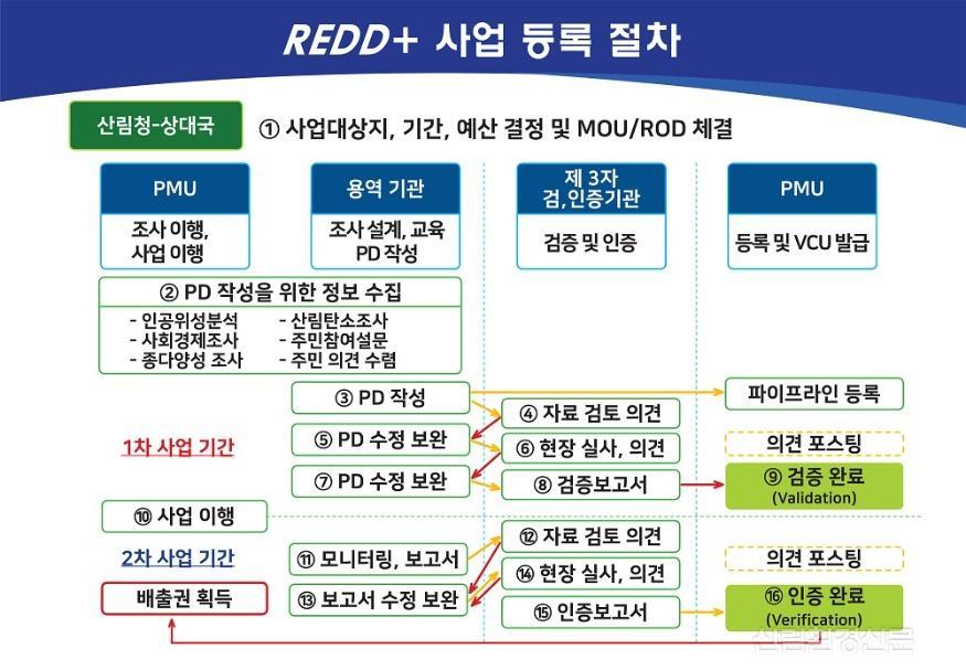 캄보디아 REDD  시범사업 탄소배출권 확보 안내문02.jpg
